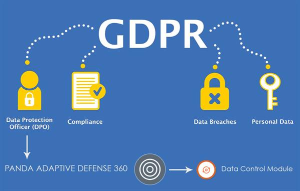 Data Control - Adaptive Defense 360 Module for GDPR
