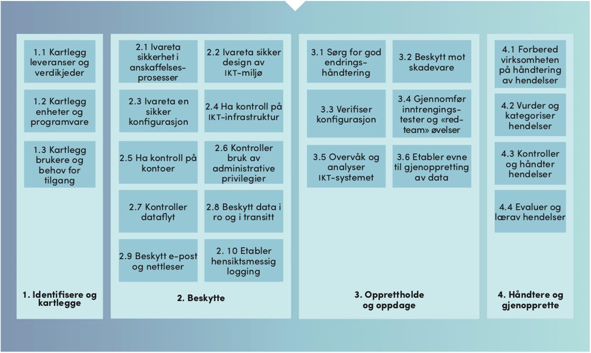 Grunnprinsipper for IKT - Nasjonal Sikkerhetsmyndighet